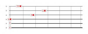 Dマイナー4弦ルート