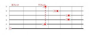 Dマイナー5弦ルート
