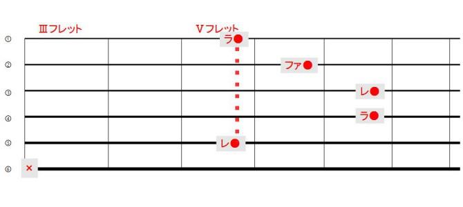 ワンポイント講座『Dマイナー』『4弦ルートと5弦ルート?』